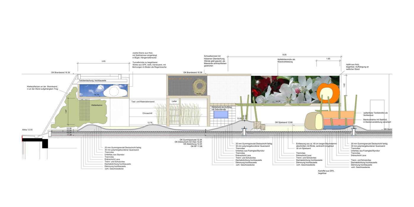 Haubrich-Landschaftsarchitekten-Prozesskette-Planung