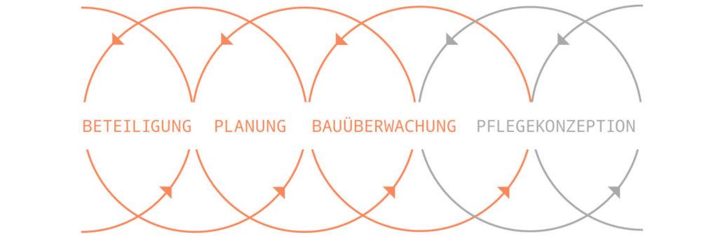 haubrich-prozesskette-duepheid