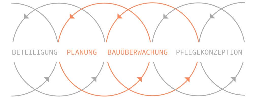 haubrich-prozesskette-hybridhaus