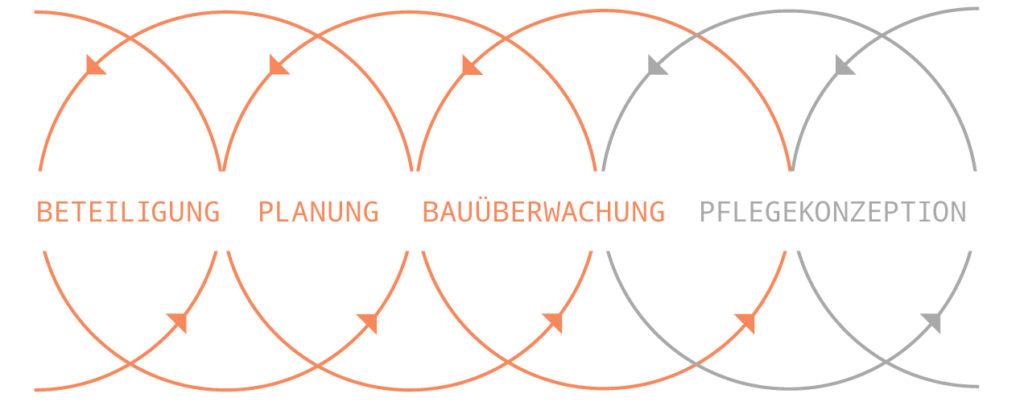 haubrich-prozesskette-neu.indd