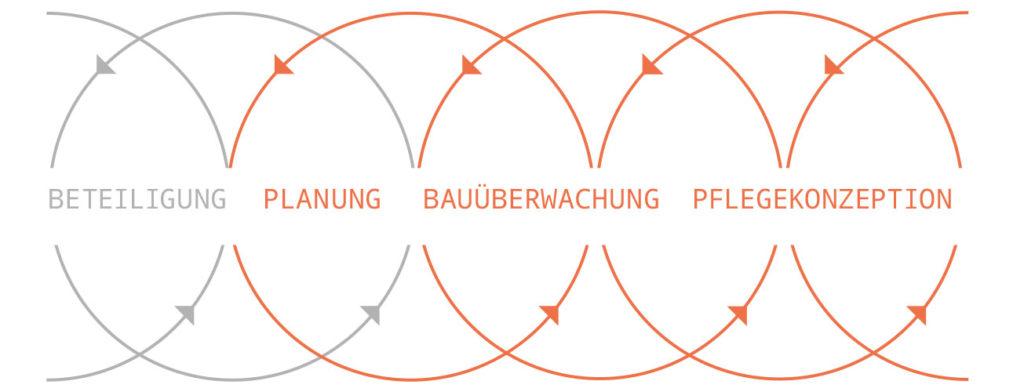haubrich-prozesskette-veerstuecken